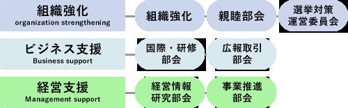 各部会組織図